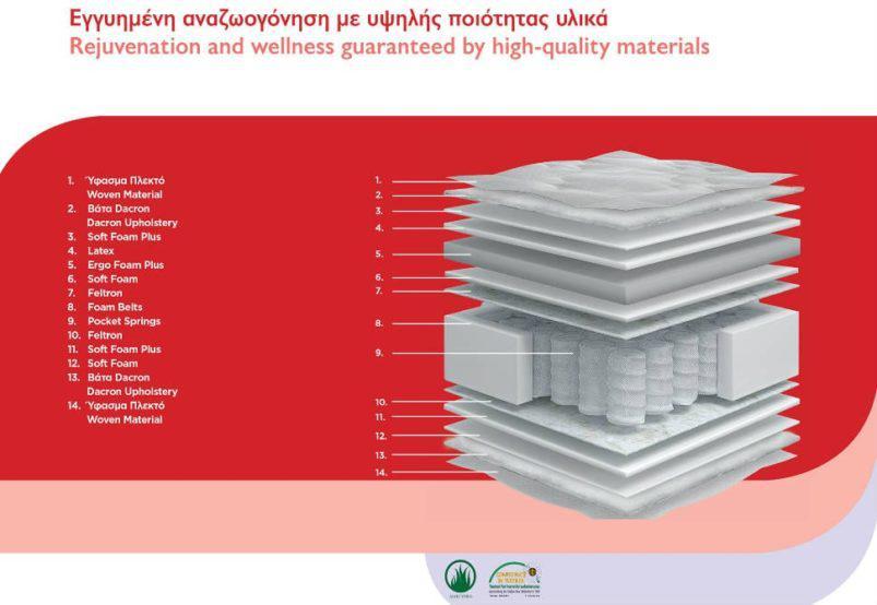 Στρώμα Με Σύστημα Εξαερισμού 3D Anatomic Plaisir C-202554